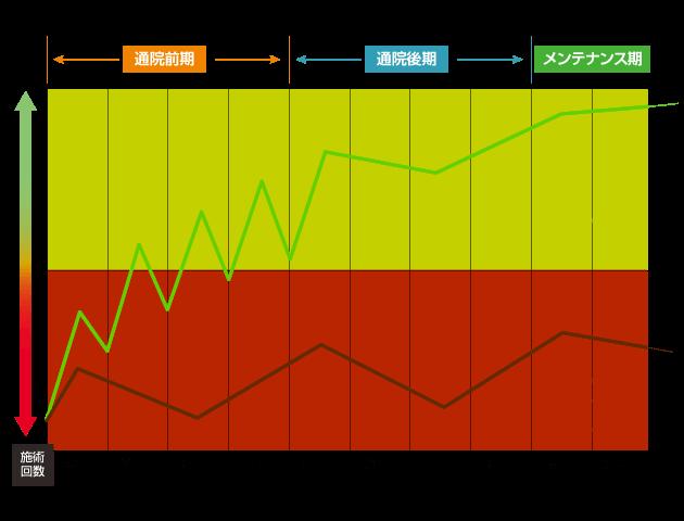 平均的な通院期間や回数のグラフ